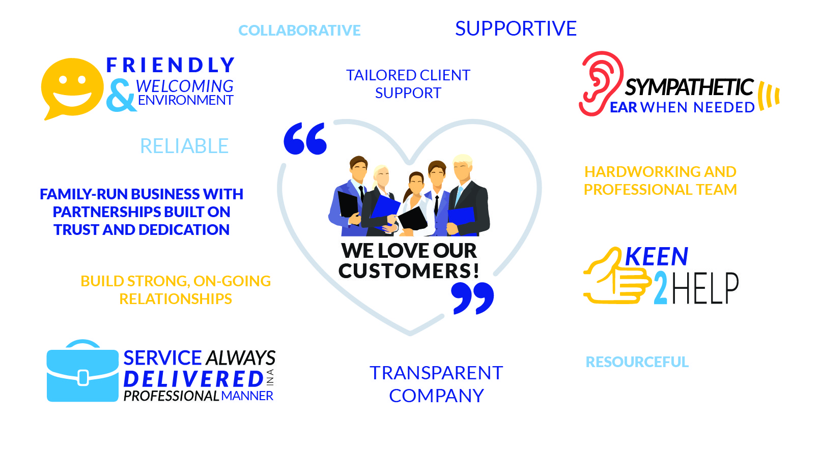 customer service quality and customer service Customer service standards government agencies often have a reputation with the public for poor performance provide courteous and professional customer service deliver the highest quality products and service with the goal of exceeding customer expectations.