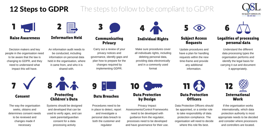 Quick Guide To Complying With Gdpr Iso Quality Services